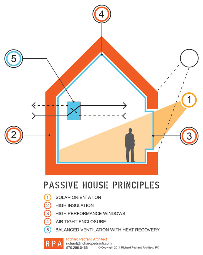What is a passive house scranton passive house for Passive energy house design